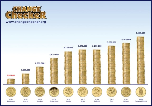 A chart showing the rarest £1 coins in circulation