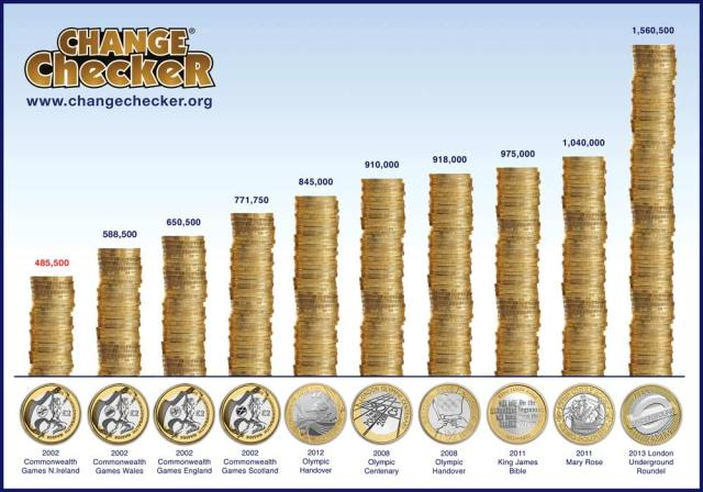 Chart showing the rarest UK £2 coins currently in circulation