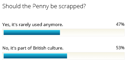 penny-poll-results