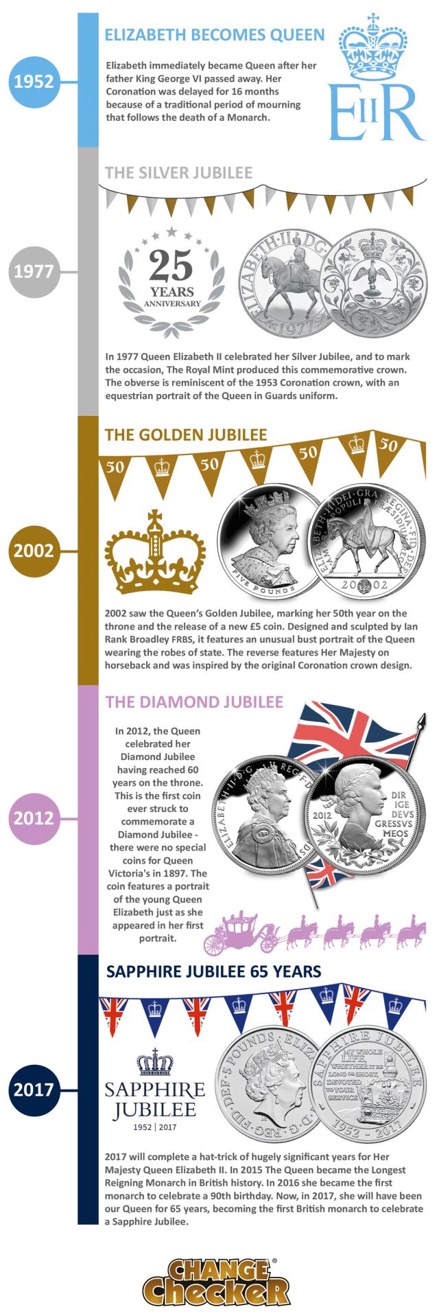 hw-qeii-coronation-shorter-timeline-cc-infographic-final