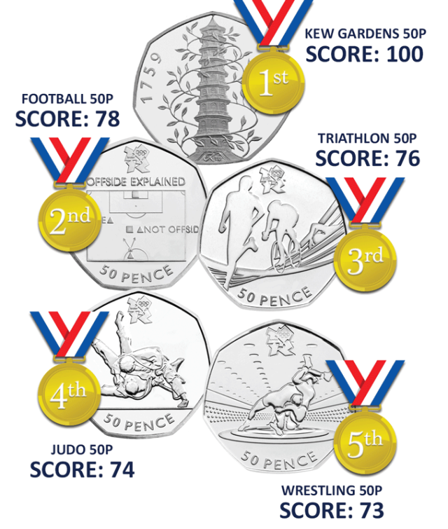 "50p scores 5 1 - 50p ""Scarcity Index"" Launched – discover which UK 50p coins are the most collectable"