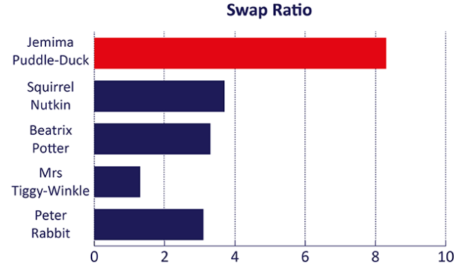 j p d swap requests graph 2 1 2 - Why Jemima Puddle-Duck is already the most sought after Beatrix Potter 50p