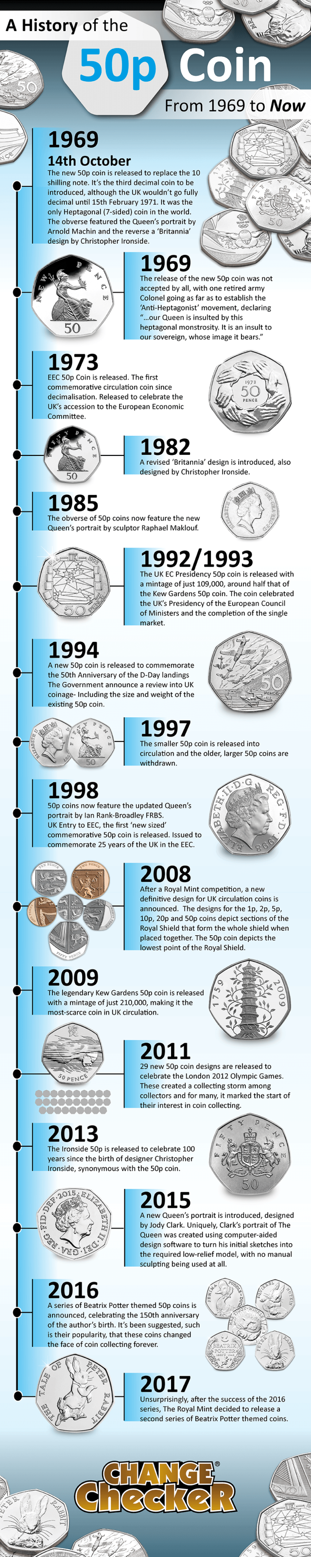 50p coin infographic - A History of the 50p Coin
